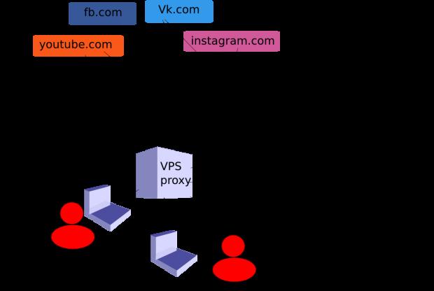 proxy-using-scheme