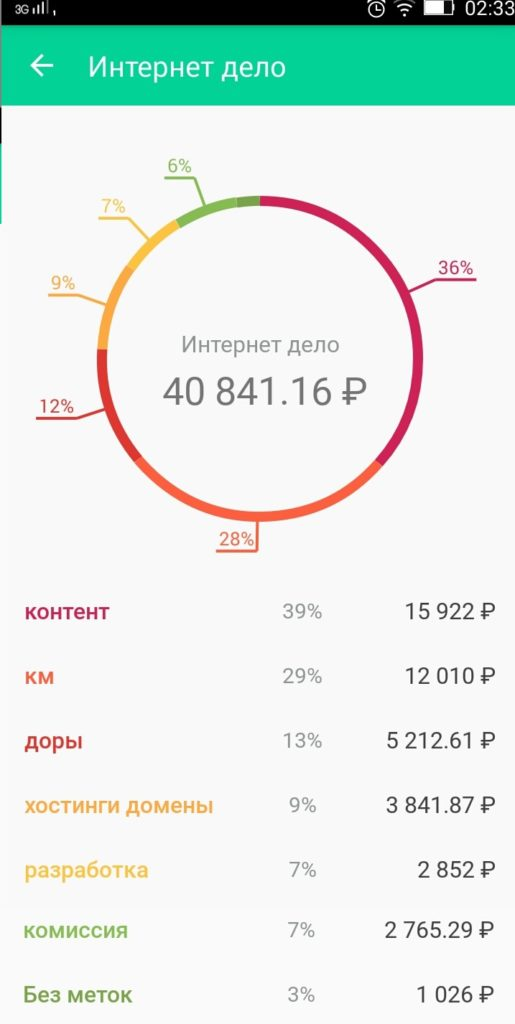 Как получить доход от фрилансера найти работу бухгалтером удаленно в москве